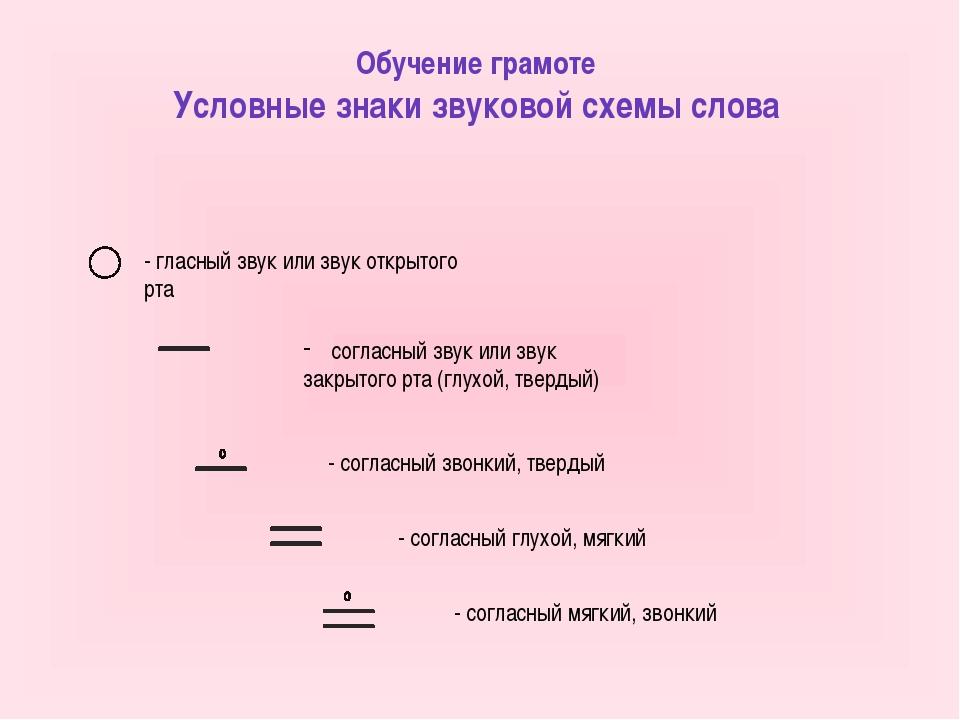 Обучение грамоте Условные знаки звуковой схемы слова - гласный звук или звук...