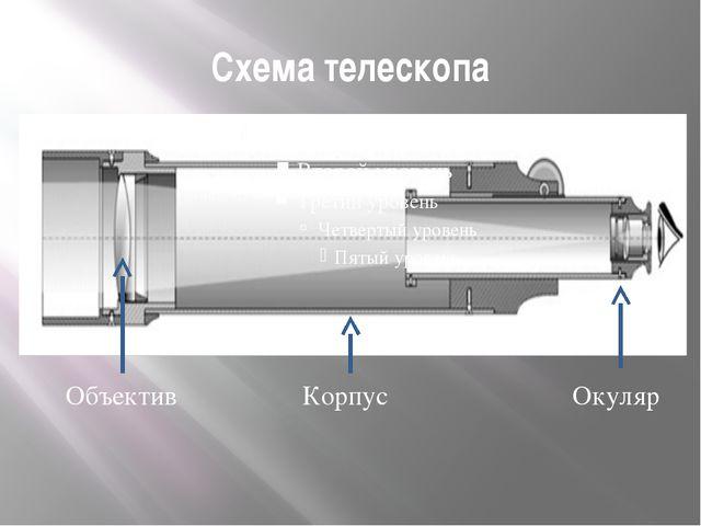 Схема телескопа Объектив Корпус Окуляр