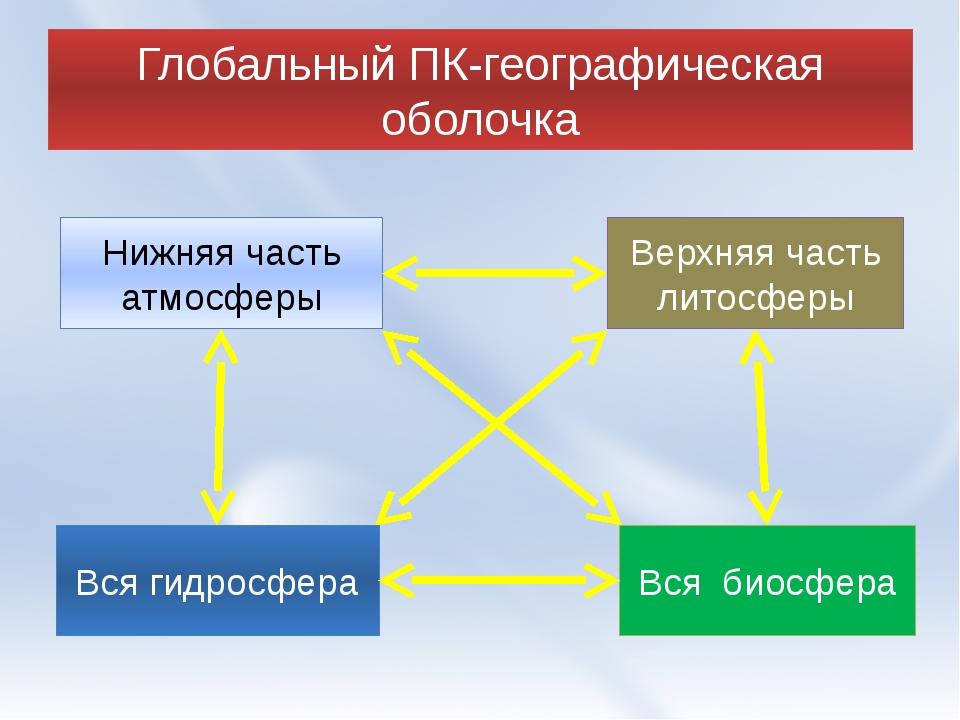 Глобальный ПК-географическая оболочка Вся биосфера Вся гидросфера Верхняя час...