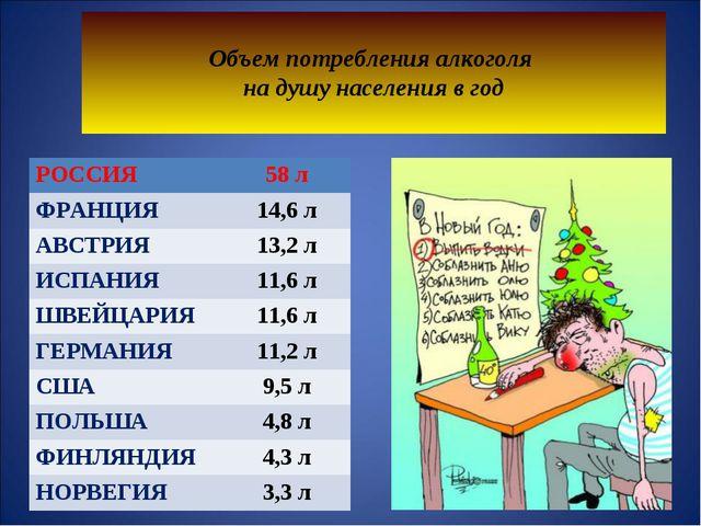 Объем потребления алкоголя на душу населения в год РОССИЯ58 л ФРАНЦИЯ14,6...