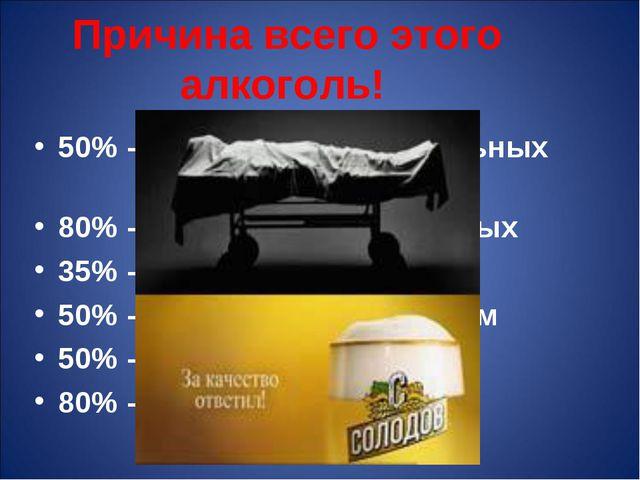 Причина всего этого алкоголь! 50% - психиатрических больных 80% - тюремных з...
