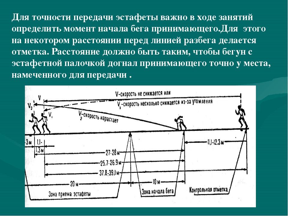 Для точности передачи эстафеты важно в ходе занятий определить момент начала...