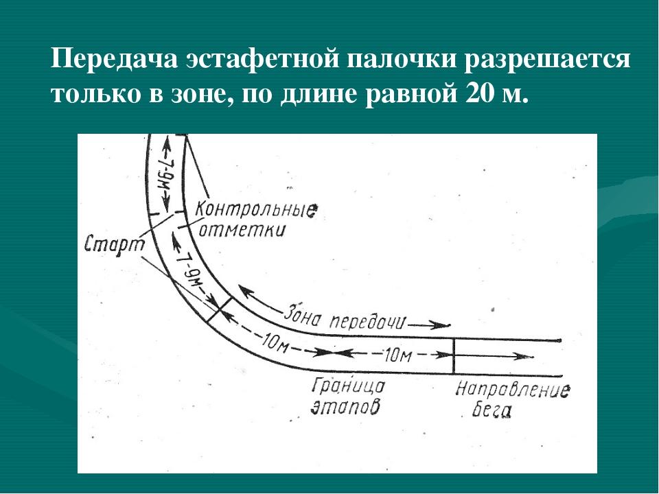Передача эстафетной палочки разрешается только в зоне, по длине равной 20 м.