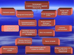 Хорошая оценка Увлекающие (соревновательные задания) тексты и т.д. Заключать