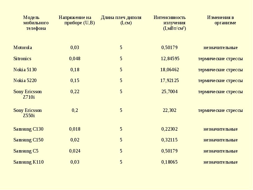 Модель мобильного телефонаНапряжение на приборе (U,B)Длина плеч диполя (l,c...