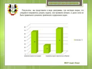 Результаты мы представили в виде диаграммы, где наглядно видно, что учащимся