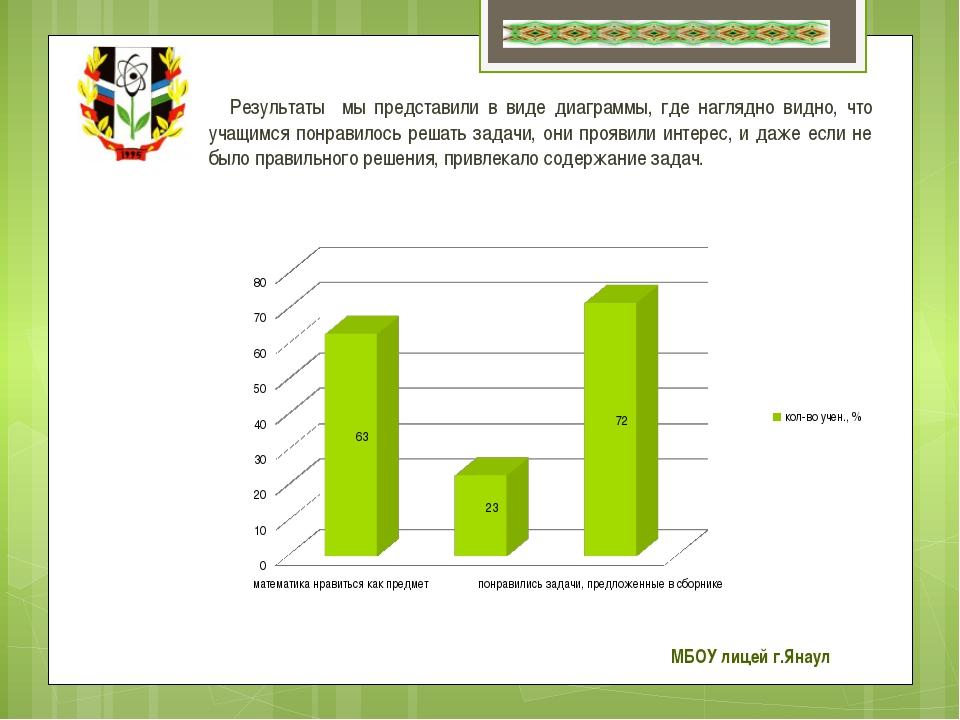 Результаты мы представили в виде диаграммы, где наглядно видно, что учащимся...