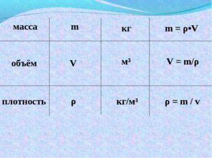 масса объём плотность m V ρ кг м³ кг/м³ m = ρ•V V = m/ρ ρ = m / v