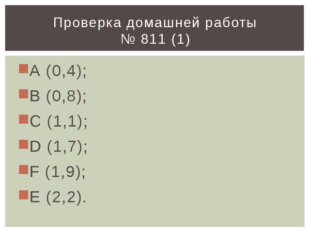 А (0,4); В (0,8); С (1,1); D (1,7); F (1,9); Е (2,2). Проверка домашней работ...