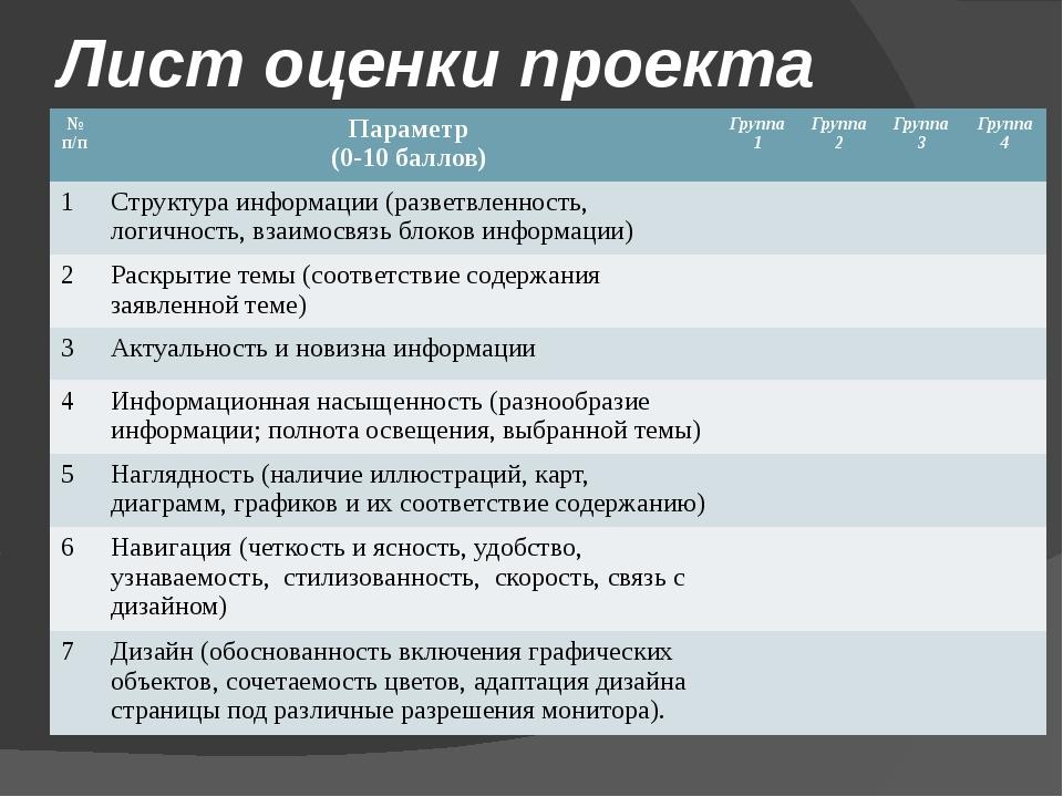 Лист оценки проекта №п/п Параметр (0-10 баллов) Группа 1 Группа 2 Группа 3 Гр...