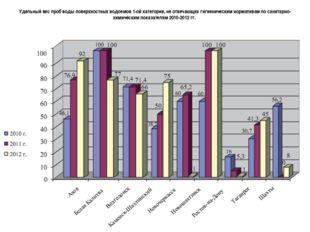 Удельный вес проб воды поверхностных водоемов 1-ой категории, не отвечающих