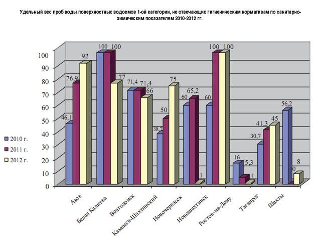 Удельный вес проб воды поверхностных водоемов 1-ой категории, не отвечающих...