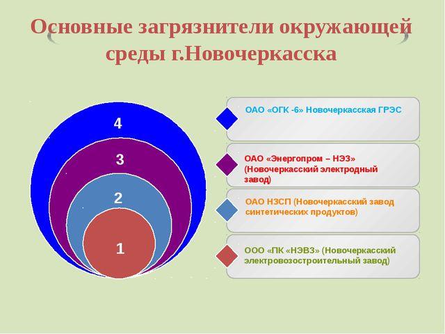 Основные загрязнители окружающей среды г.Новочеркасска ОАО «ОГК -6» Новочерк...