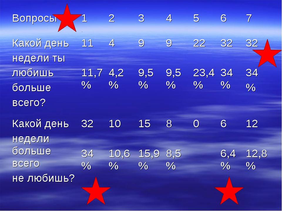 Вопросы1234567 Какой день недели ты любишь больше всего?11 11,7%4 4,...