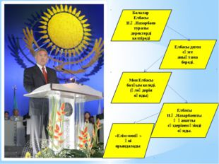 Балалар Елбасы Н.Ә.Назарбаев туралы деректерді келтіреді Елбасы деген сөзге а