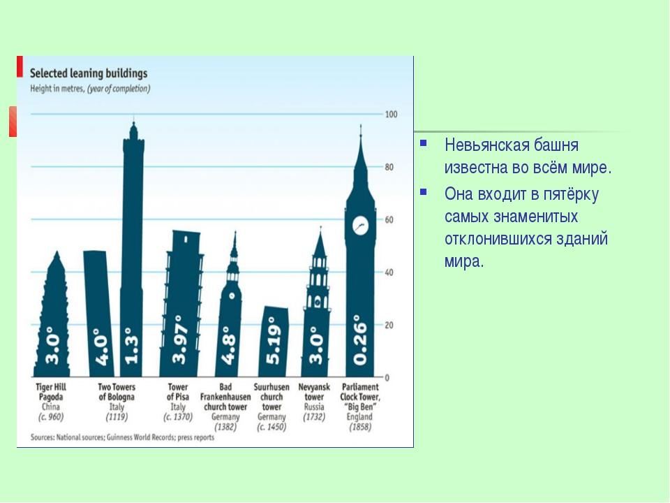 Невьянская башня известна во всём мире. Она входит в пятёрку самых знаменитых...
