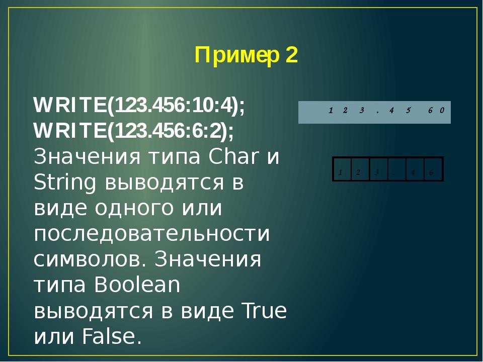 Пример 2 WRITE(123.456:10:4); WRITE(123.456:6:2); Значения типа Char и String...