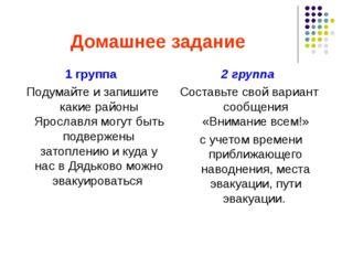 Домашнее задание 1 группа Подумайте и запишите какие районы Ярославля могут б