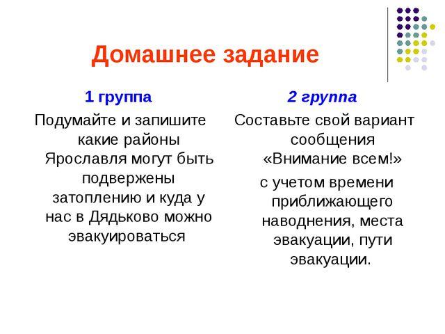Домашнее задание 1 группа Подумайте и запишите какие районы Ярославля могут б...