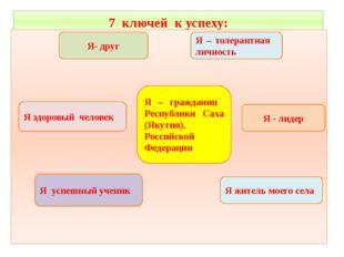 7 ключей к успеху: Я – гражданин Республики Саха (Якутия), Российской Федерац