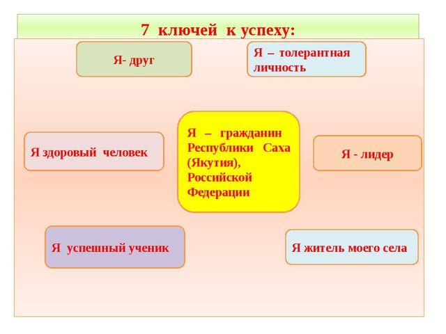 7 ключей к успеху: Я – гражданин Республики Саха (Якутия), Российской Федерац...