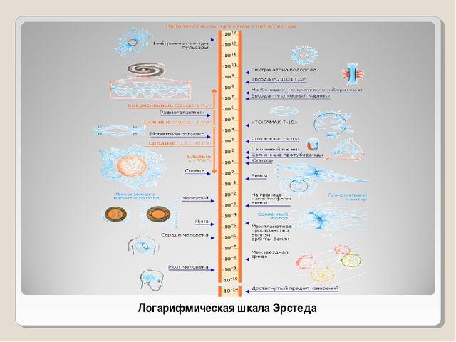 Логарифмическая шкала Эрстеда