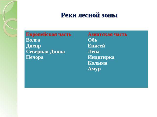Реки лесной зоны Европейская часть Волга Днепр Северная Двина Печора Азиатск...