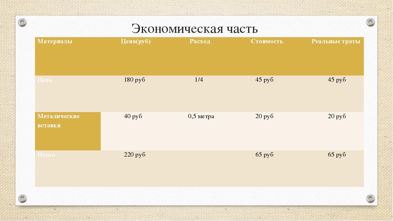 Экономическая часть Материалы Цена(руб) Расход Стоимость Реальные траты Цепь...