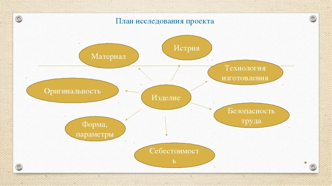 План исследования проекта Изделие Оригинальность Форма, параметры Себестоимос...
