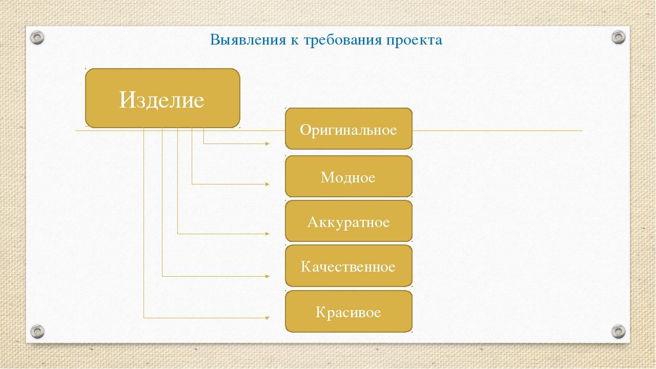 Выявления к требования проекта Изделие Оригинальное Аккуратное Качественное К...