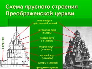 Схема ярусного строения Преображенской церкви первый ярус ( 4 главы) третий я