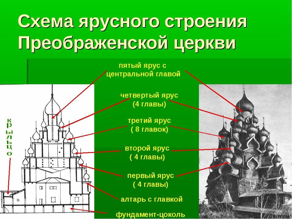 Схема ярусного строения Преображенской церкви первый ярус ( 4 главы) третий я...