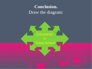 Conclusion. Draw the diagram: Education in Great Britain