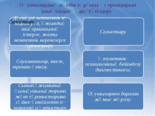 Оқушылардың кәсіби тұрғыда өз орындарын анықтаудың әдіс- тәсілдері