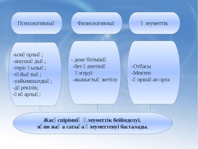 Минск 2008 Психологиялық Физиологиялық Әлеуметтік -ызақорлық; -ашушаңдық; -т...