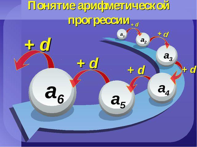 Понятие арифметической прогрессии + d + d + d + d + d + d