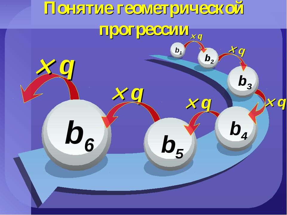 Понятие геометрической прогрессии  q  q  q  q  q  q