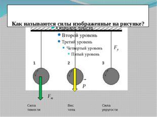 Как называются силы изображенные на рисунке? 1 2 3 Сила тяжести Вес тела Сил