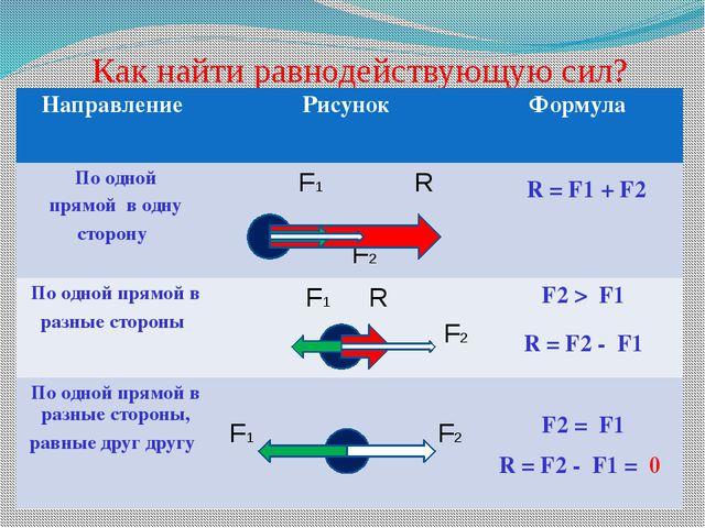 Как найти равнодействующую сил? R = F1 + F2 R = F2 - F1 R = F2 - F1 = 0 Напра...