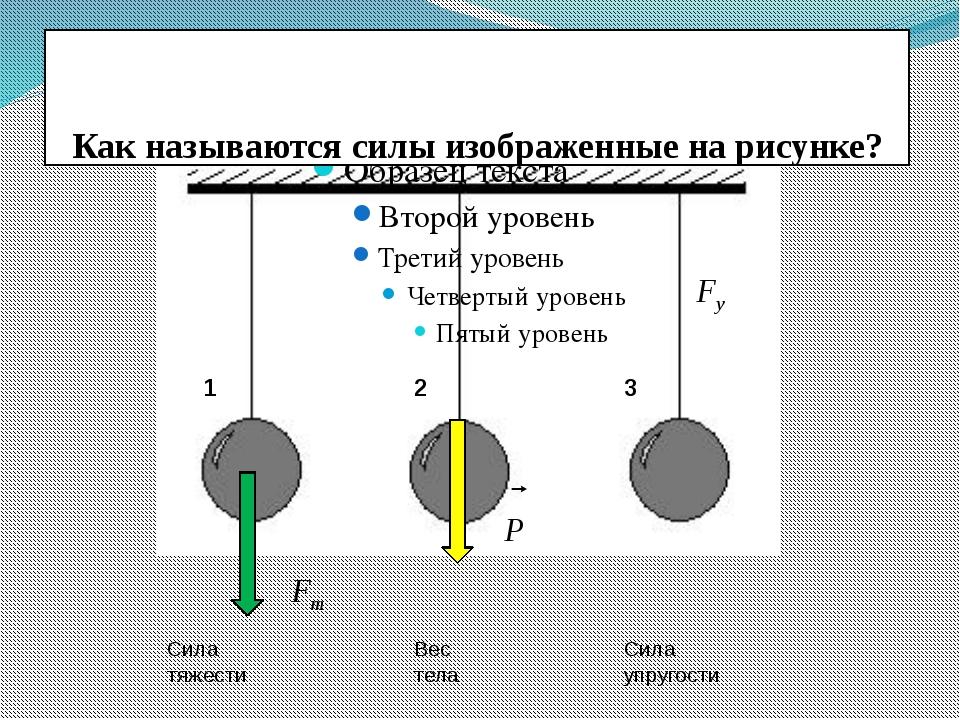 Как называются силы изображенные на рисунке? 1 2 3 Сила тяжести Вес тела Сил...