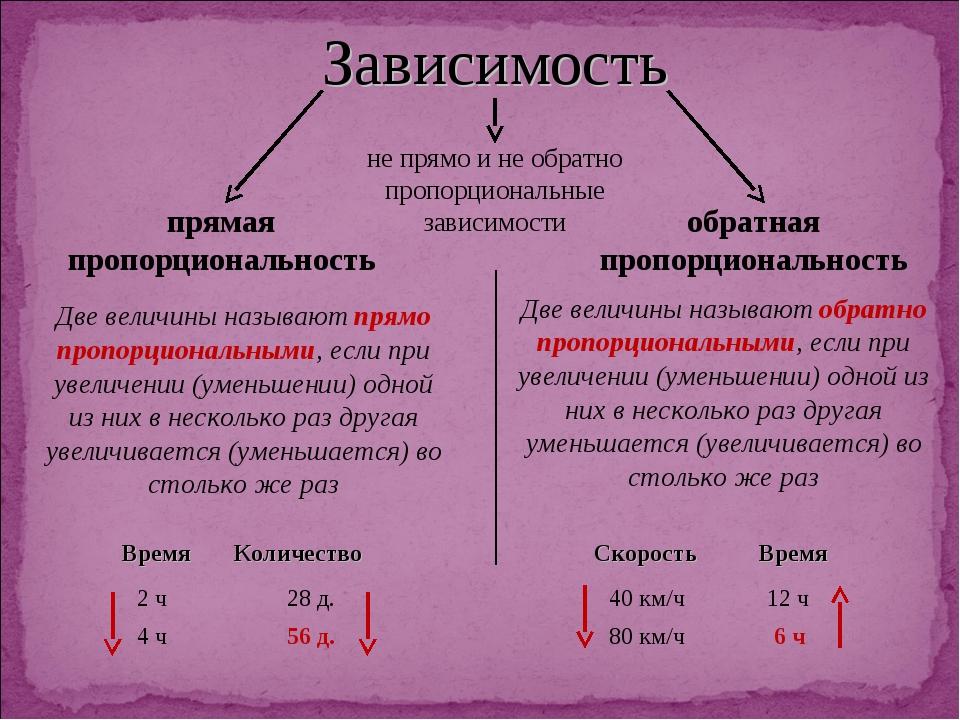 Зависимость прямая пропорциональность обратная пропорциональность Две величин...