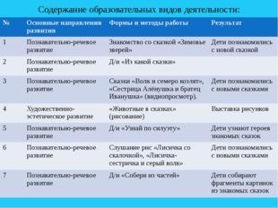 Содержание образовательных видов деятельности: № Основные направления развити