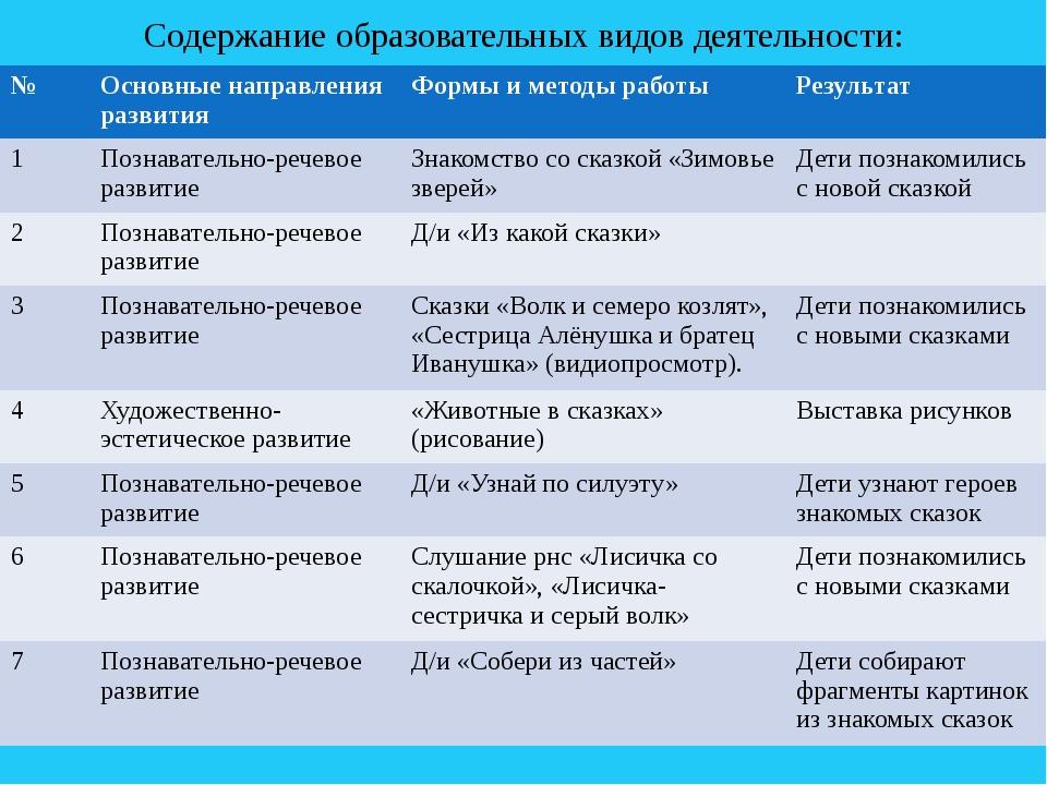 Содержание образовательных видов деятельности: № Основные направления развити...