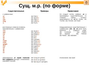Сущ. м.р. (по форме) СуществительныеПримерыПримечания с суффиксами: -er -le