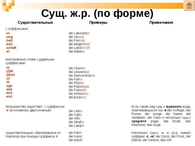 Сущ. ж.р. (по форме) СуществительныеПримерыПримечания с суффиксами: -in -un...