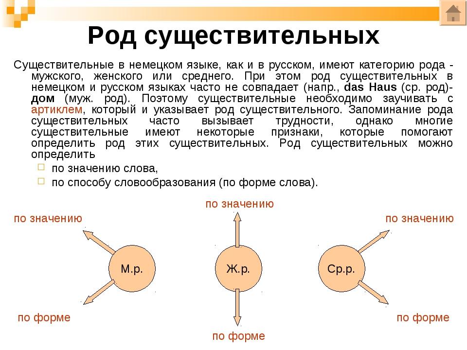 Род существительных Cуществительные в немецком языке, как и в русском, имеют...