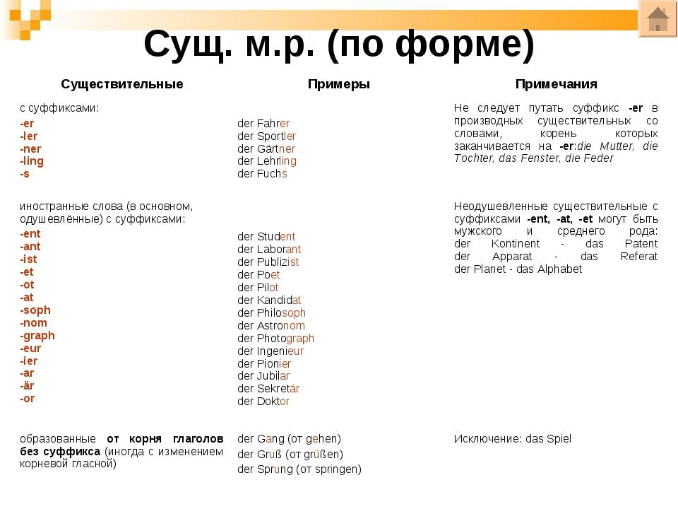 Сущ. м.р. (по форме) СуществительныеПримерыПримечания с суффиксами: -er -le...