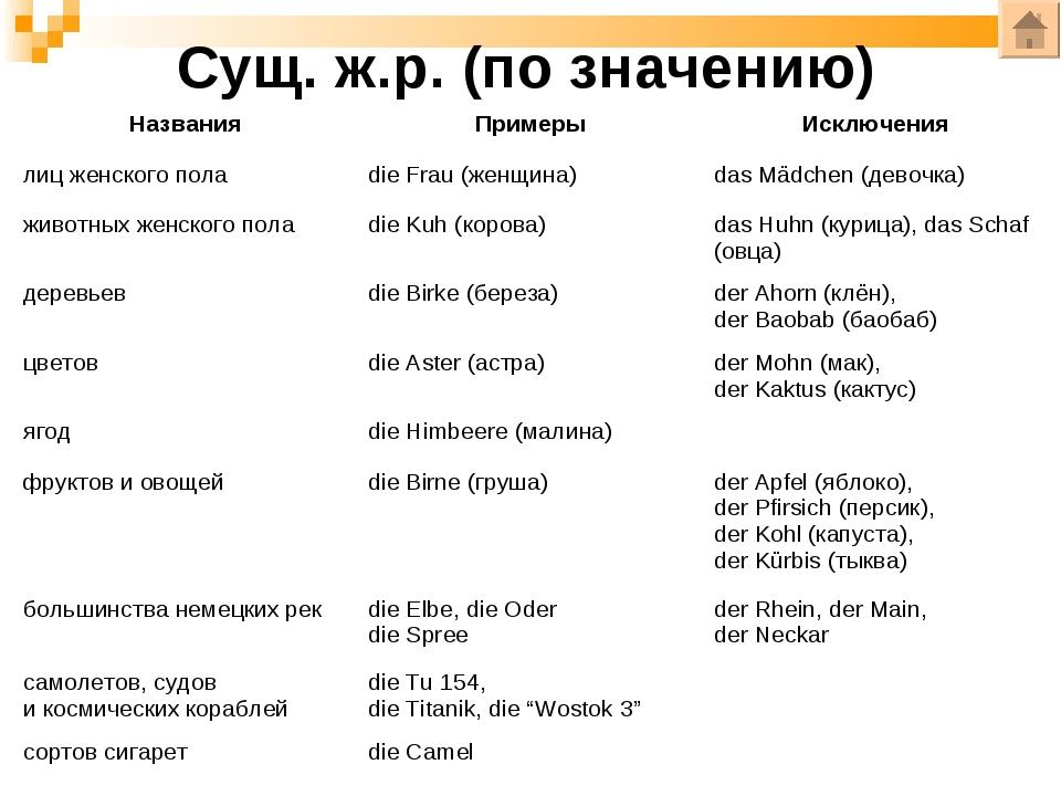 Сущ. ж.р. (по значению) НазванияПримерыИсключения лиц женского полаdie Fra...