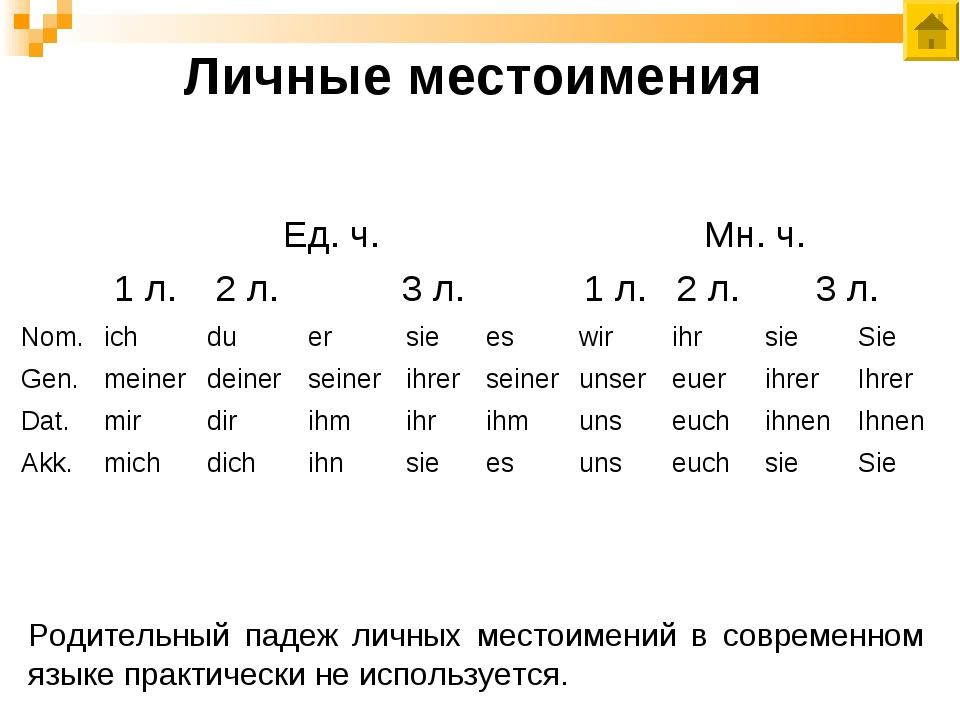 Личные местоимения Родительный падеж личных местоимений в современном языке п...