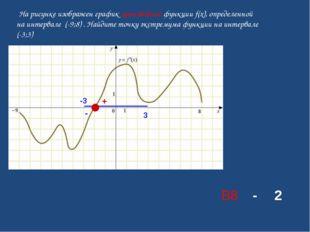 На рисунке изображен графикпроизводной функции f(x), определенной на интерв